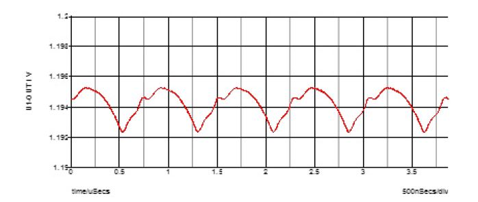 Fig. 3 Output Voltage Ripple of the MPM3833C with One 22uF Output Capacitor