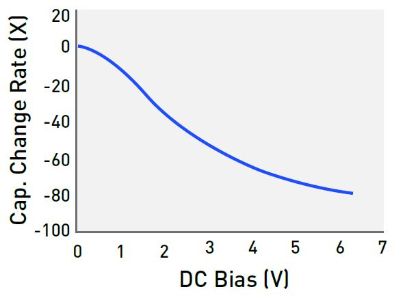 Figure 6. Typical Ceramic Capacitor Derating Curve at DC Bias Branch