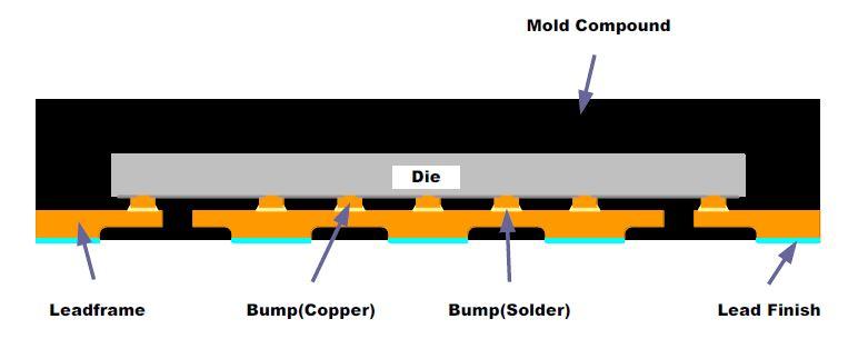 Figure 14: FCQFN Structure