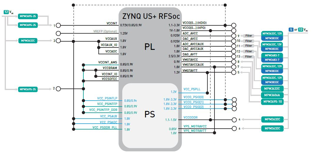 MPS Power Solution for Zynq UltraScale+ RFSoC