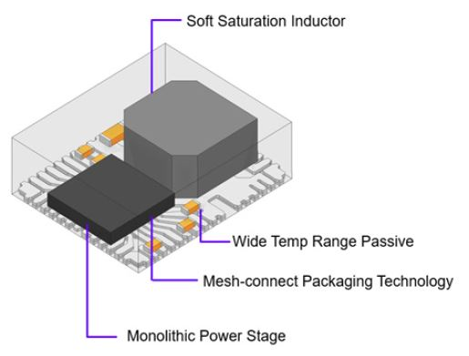 Typical Structure of MPS Power Modules