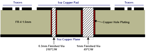 Figure 2: Via Cross-Section