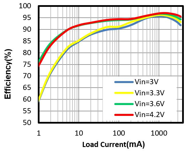 MP3432 Efficiency in PSM vs. Load Current