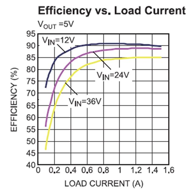 Figure 3: Typical Efficiency Curve