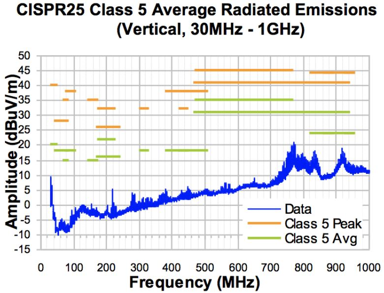 Figure 4 MPM6010 CISPR25 Class 5 Average Radiated Emissions