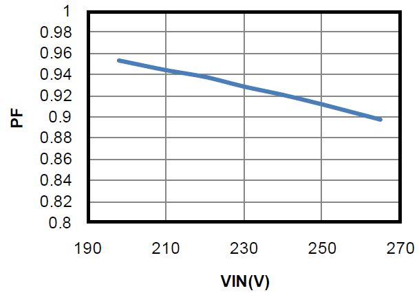 LED Load Efficiency and Typical Power Factor