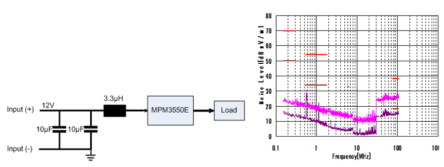 Figure 5: Module Performance with External EMI Filter and the Resulting Conducted EMI Profile