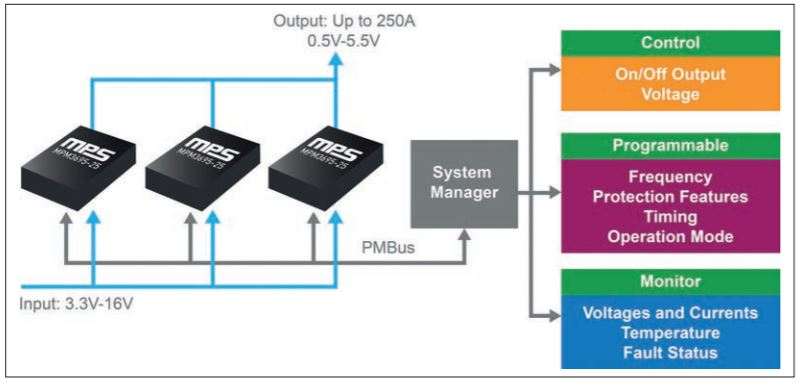 MPM3695 Series Offers Scalability and Programmability