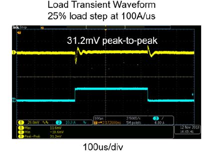 Load Transient Waveform of the Core Rail.