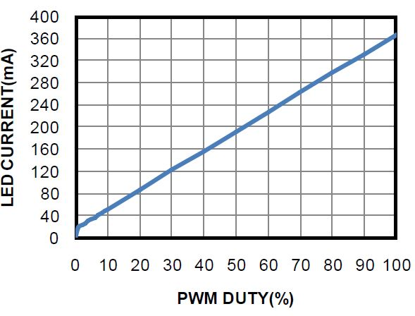PWM Dimming Ratio