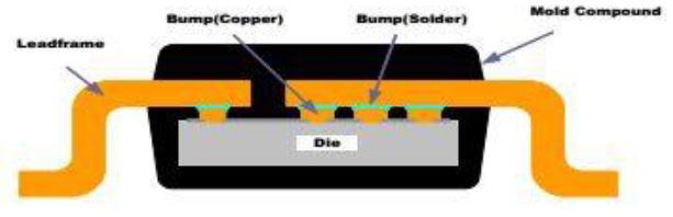 Figure 7: Flip Chip On Leadframe Structure