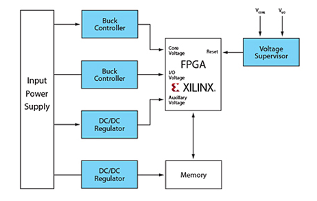 Xilinx Reference Design - Partner Reference Designs - Design
