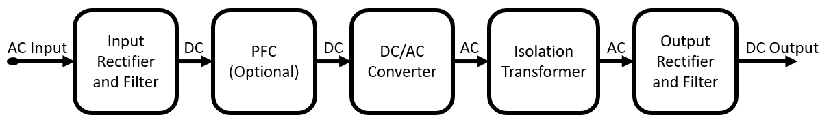 Switched-Mode AC/DC Power Supply Block Diagram